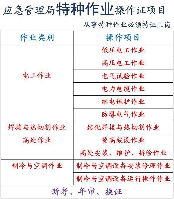 重庆哪里可以报考金属冶炼安全管理员证